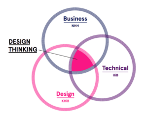 Picture of how Design Thinking program work - Multidisciplinary studie in the midle of Business-, Technical- and Design disciplines