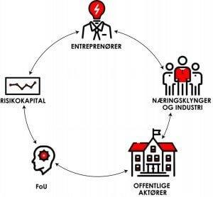 En illustrasjon som viser hvordan entreprenører, risikokapital, næringsklynger og industri, offentlige aktører og FoU skal jobbe sammen for å skape et Vestland i verdensklasse.